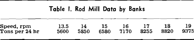 tumbling mill rod mill data