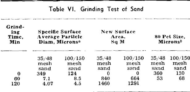 comminution grinding test of sand
