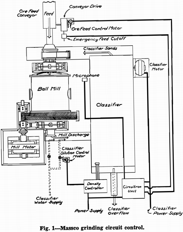 grinding massco circuit control