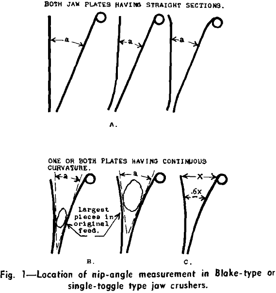 jaw crusher location of nip-angle measurement
