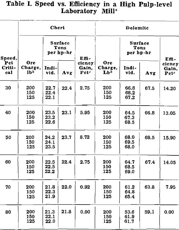 grinding cost speed vs efficiency