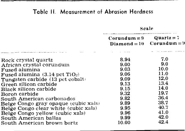 rock hardness measurement of abrasion hardness