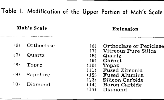 rock hardness modification of the upper portion of moh's scale