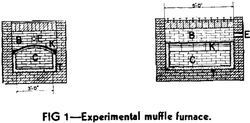 muffle furnaces experiments