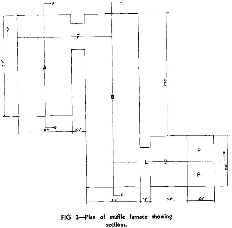 muffle furnaces plan