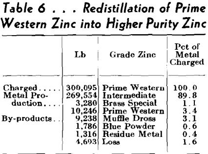 muffle furnaces redistillation