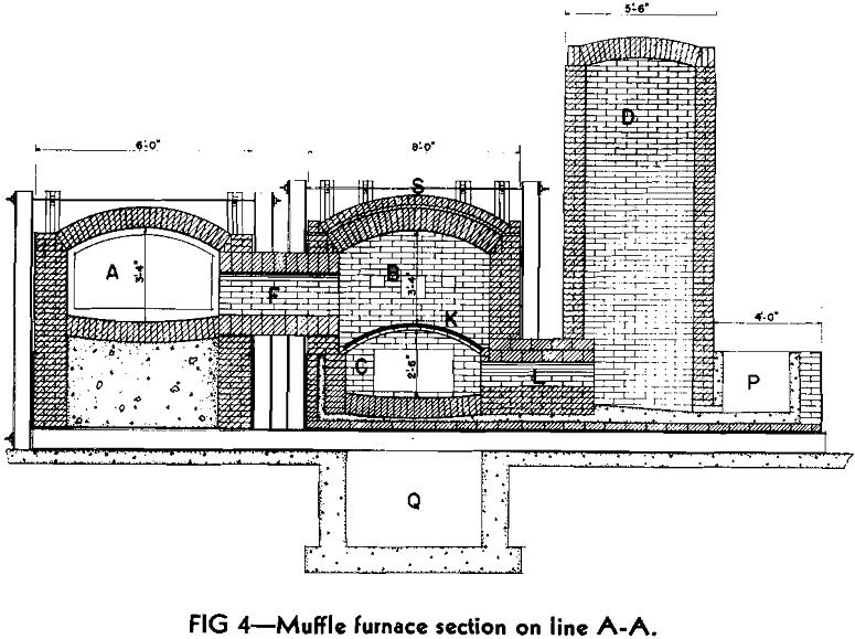muffle furnaces section