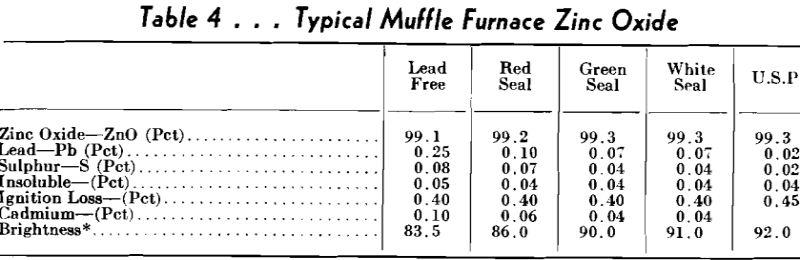 muffle furnaces zinc oxide