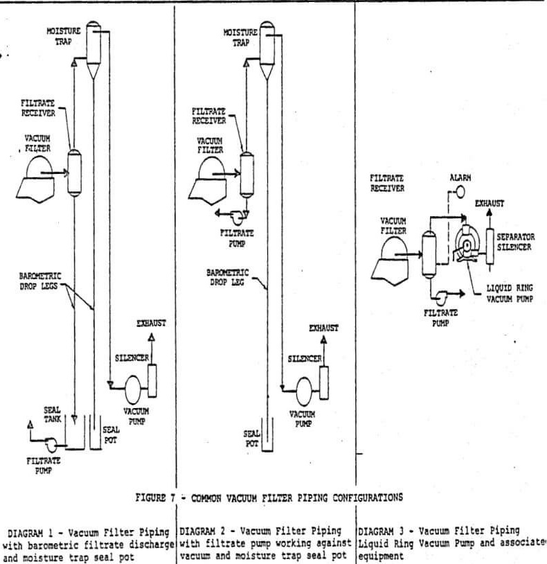 Equipo De Separacion Solido Liquido Vacuum Filter