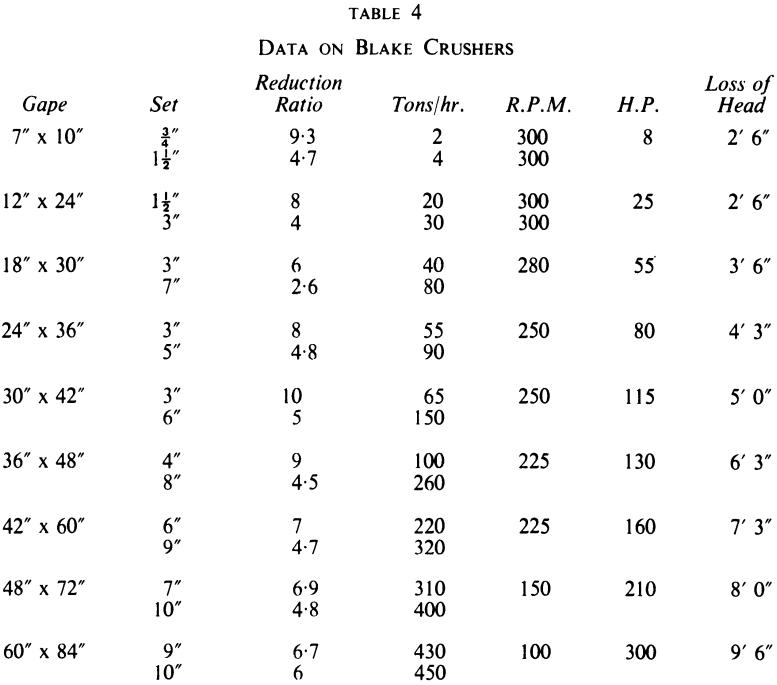 Jaw Crushers Data