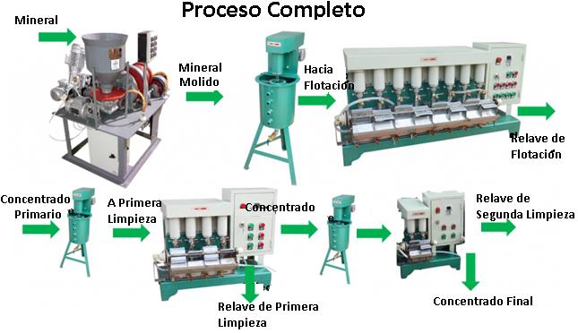Molino de Molienda y Remolienda de 3 to 10 Kilos Hr Proceso Completo