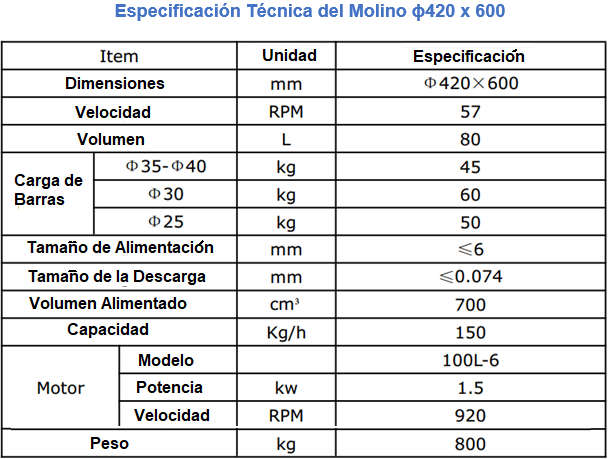 Molino para Planta Piloto de 10 a 150 kg h Especificacion