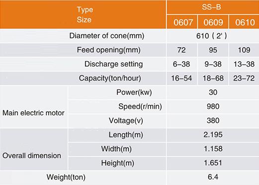 Chancadora Conica Diameter