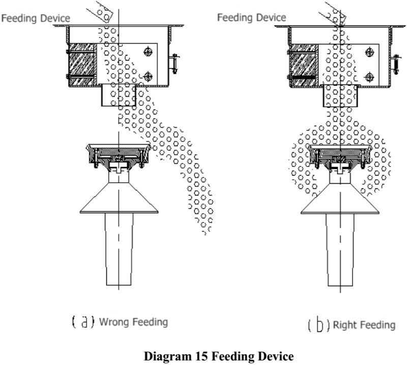 Cone Crusher Feeding Device