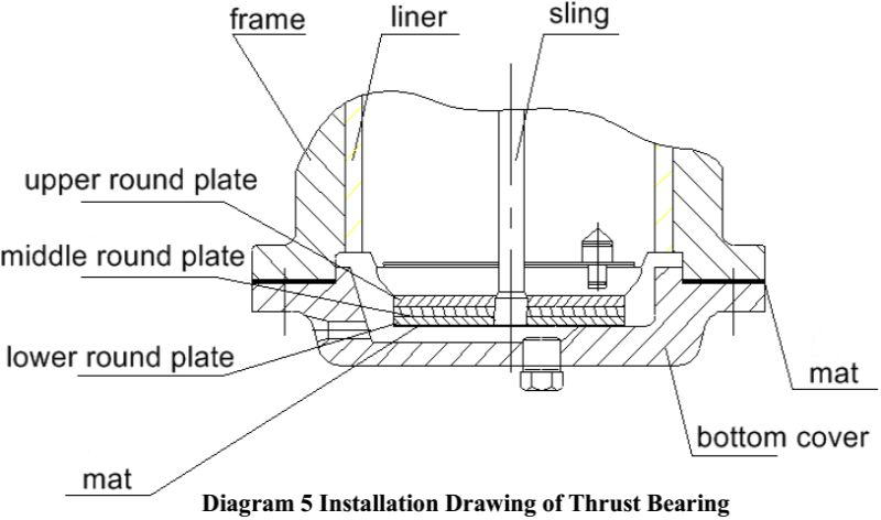 Cone Crusher Installation Drawing of Thrust Bearing