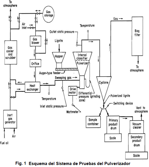 Pulverizador de Muestras de Laboratorio Esquema del Sistema