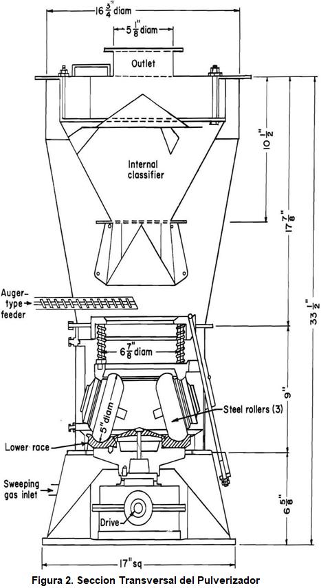 Pulverizador de Muestras de Laboratorio Seccion