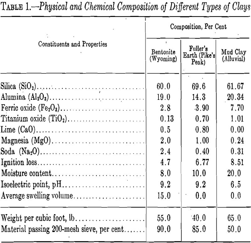 Bleaching Clays Physical and Chemical Composition