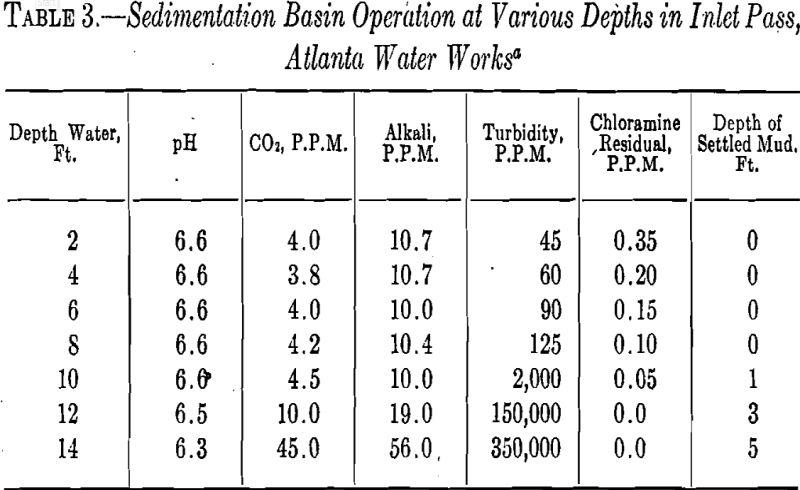 Bleaching Clays Sedimentation Basin Operation