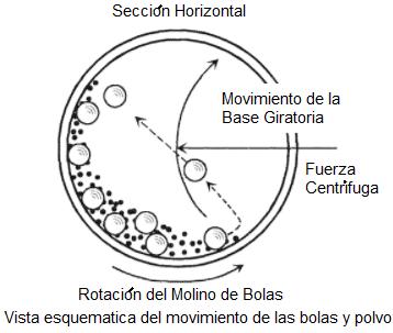 Molino De Bolas Planetario Rotacion