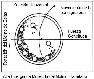 Molino De Bolas Planetario Seccion