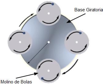 Molino De Bolas Planetario