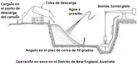 Planta De Lavado De Oro Derocker De 120 Tph Operacion