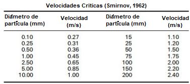 Planta De Lavado De Oro Derocker De 120 Tph Velocidades