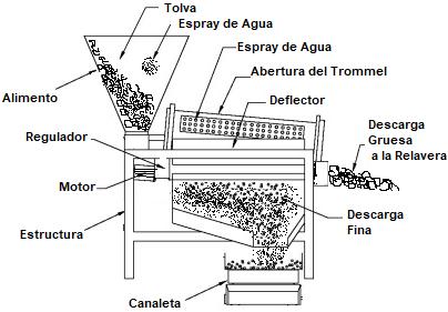 Mineria Aluvial