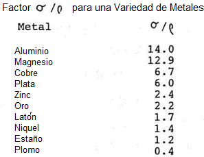 Separador De Corrientes De Eddy Factor