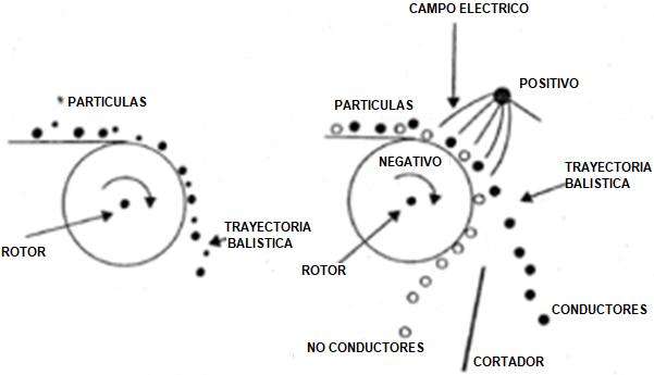 Separador Electrostatico 3