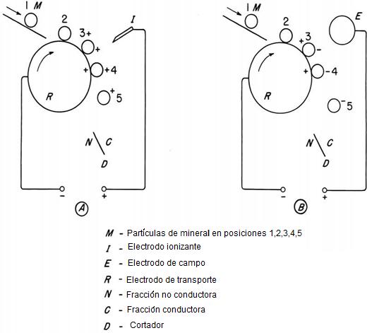 Separador Electrostatico 9