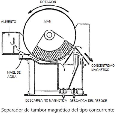Separador Magnetico De Tambor Humedo 12