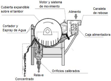 Separador Magnetico De Tambor Humedo 2