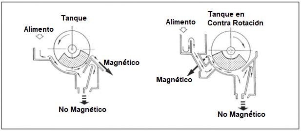 Separador Magnetico De Tambor Humedo 3
