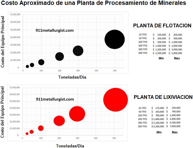 Plantas De Procesamiento De Minerales